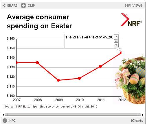 Easter Calendar - spending