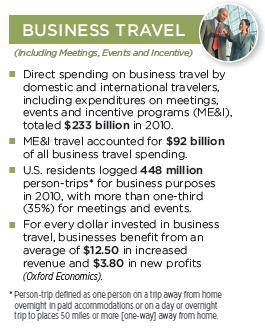 Travel industry - business travel