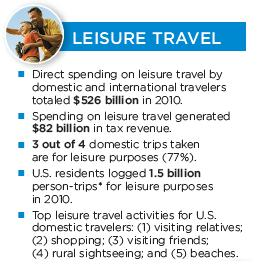 Travel industry - leisure travel
