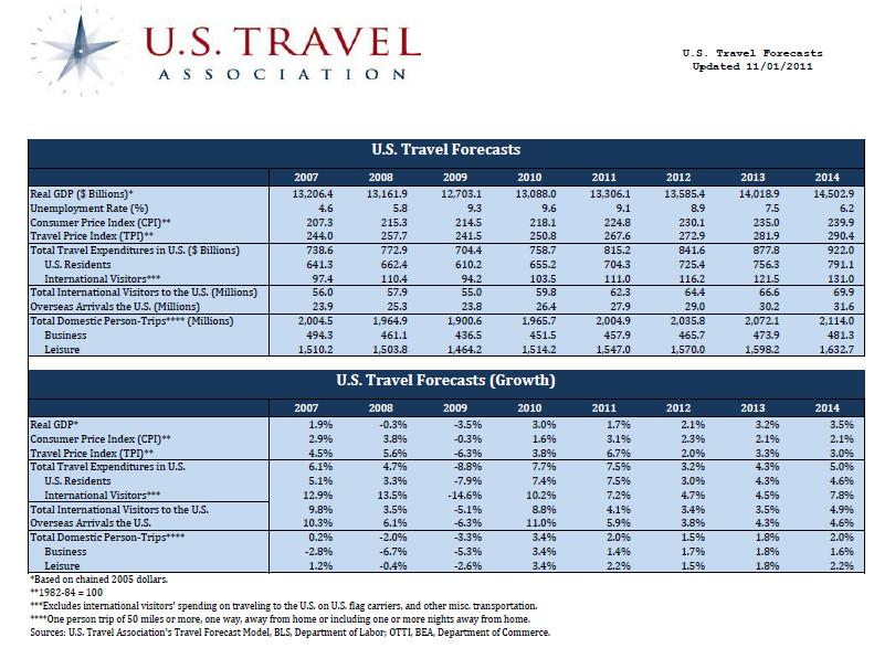 tourism industry - travel forecast