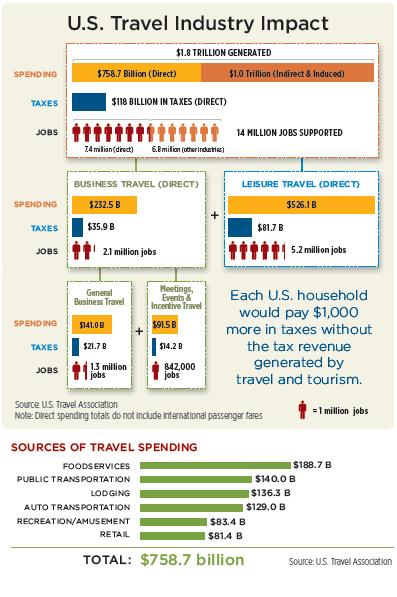 travel industry business plan